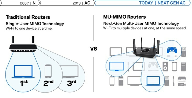 Exceptional Multi-device Performance With Mu-mimo